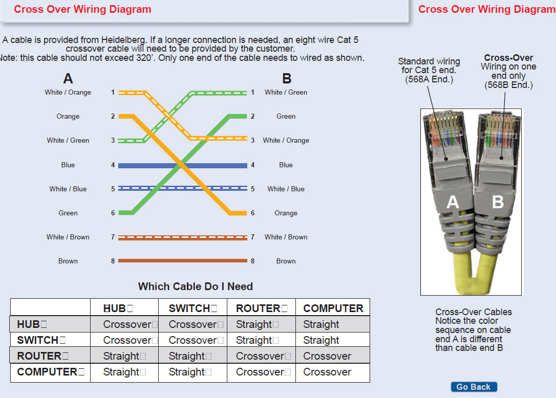 wiring diagram for cat5 crossover cable wiring crossover cable wiring diagram crossover auto wiring diagram on wiring diagram for cat5 crossover cable